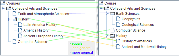 The set of minimal mappings when comparing two extracts of University course catalogs