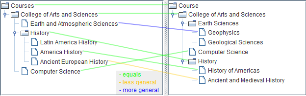 The set of minimal mappings produced by SPSM when comparing two extracts of University course catalogs